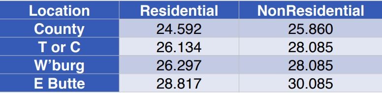 Table showing - 2020 Property Tax Rates by Location and Type